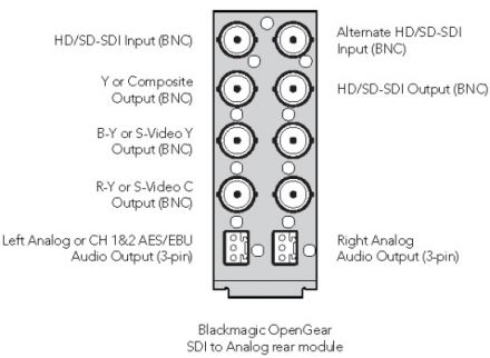 Blackmagic Design openGear Converter - SDI to Analog