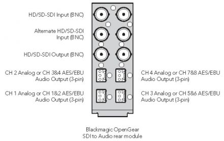 Blackmagic Design openGear Converter - SDI to Audio
